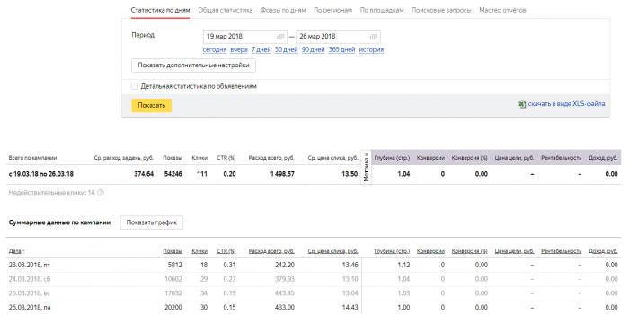 Заказать настройку контекстной рекламы в Яндекс и Гугл